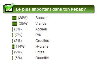 sondage-kebab